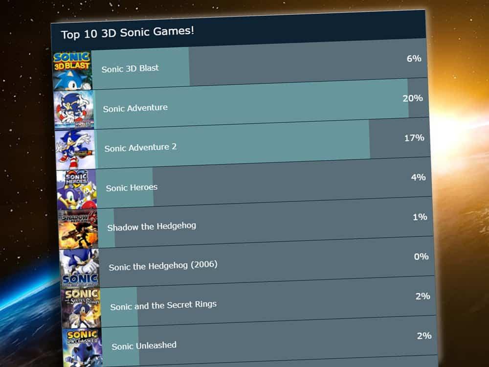 Top 10 3D Sonic Games